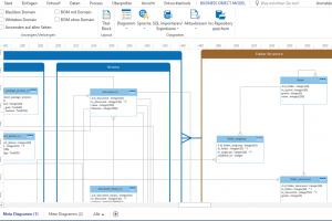 Geschäftsobjekt-Modelle (GOM) - Business Object Modeling (BOM)